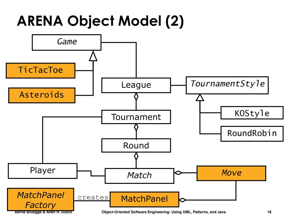 ARENA Object Model (2)