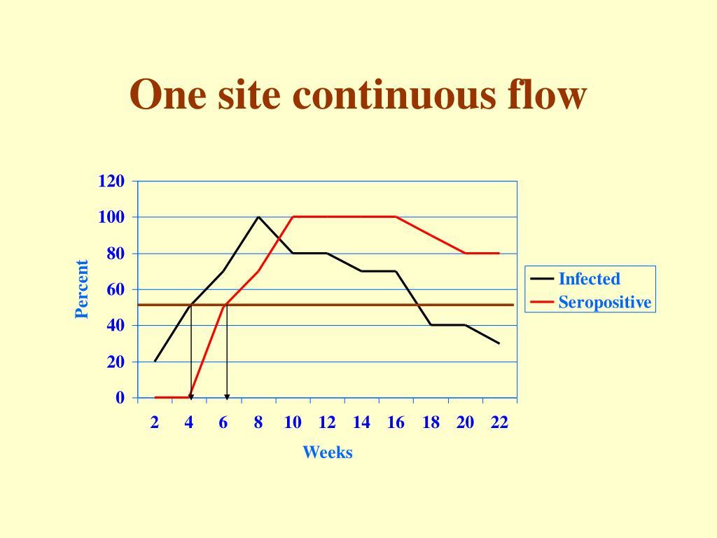 One site continuous flow