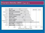 insurance density 2005 figure 20 5