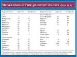 market share of foreign owned insurers table 20 2