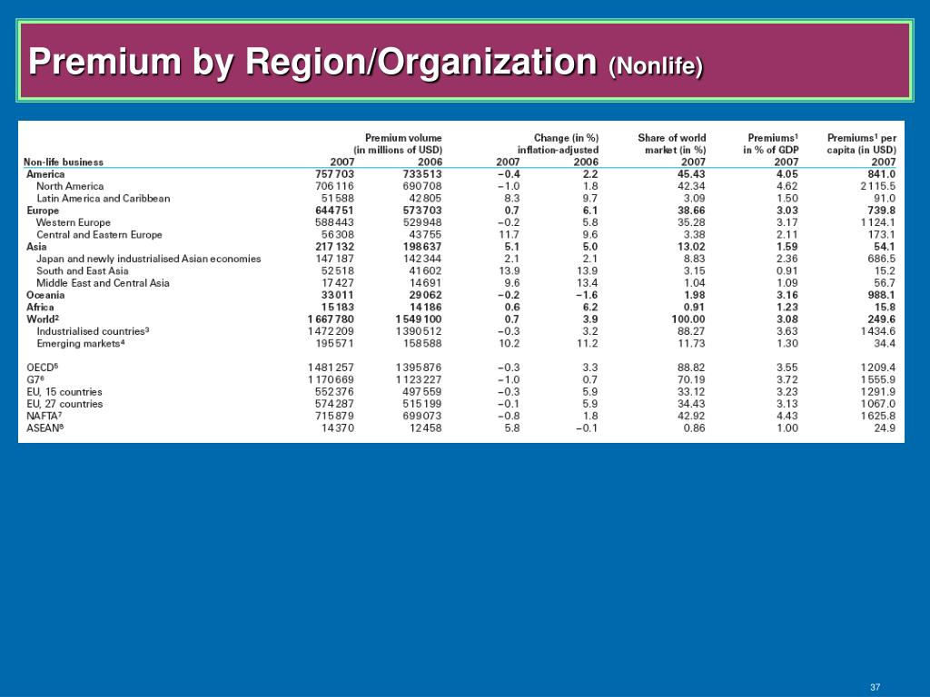 Premium by Region/Organization