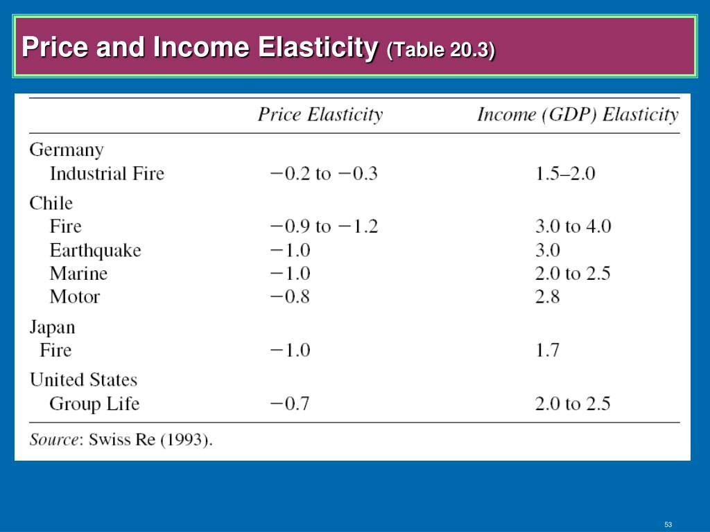 Price and Income Elasticity