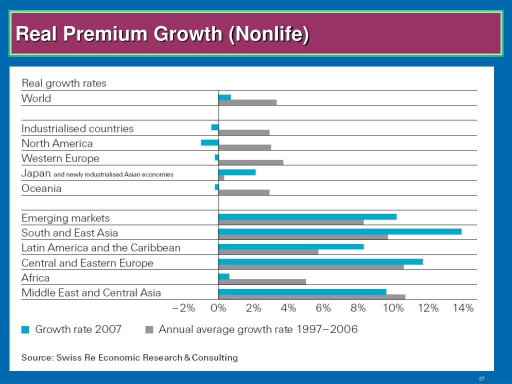 Real Premium Growth (Nonlife)