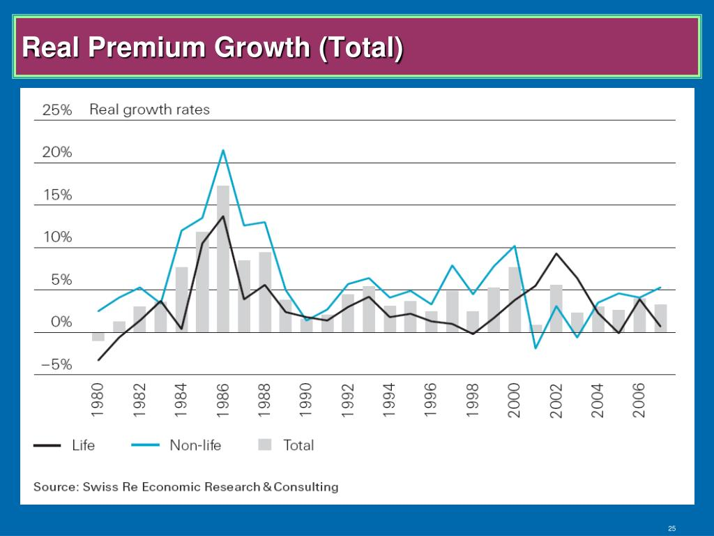 Real Premium Growth (Total)