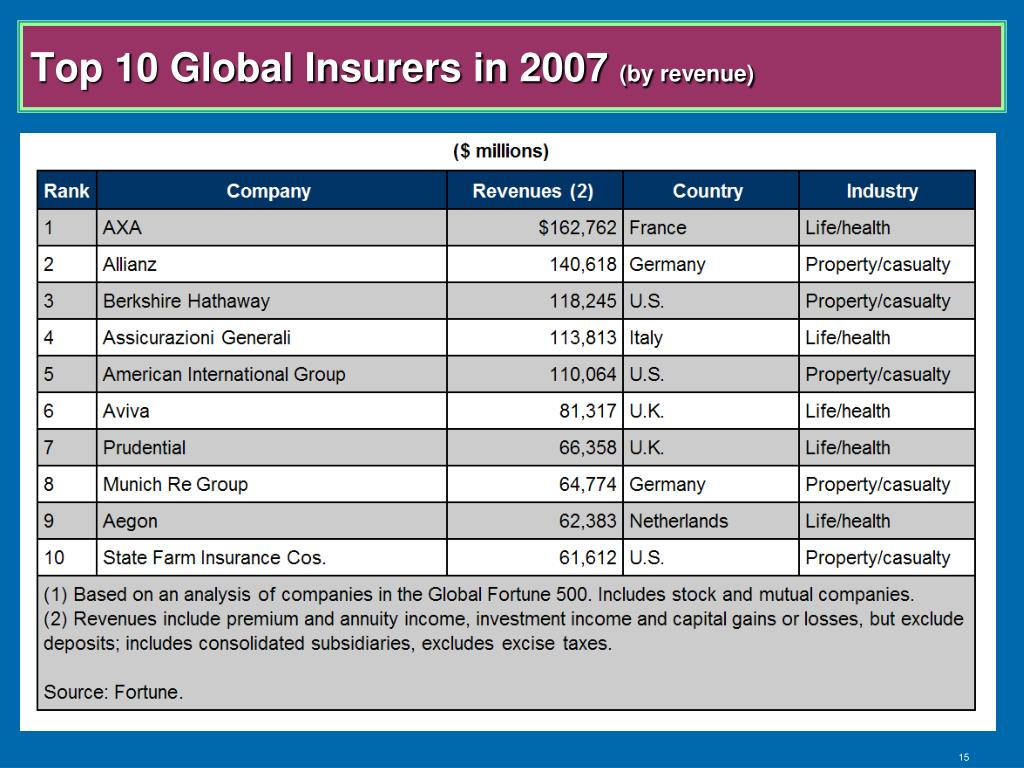 Top 10 Global Insurers in 2007