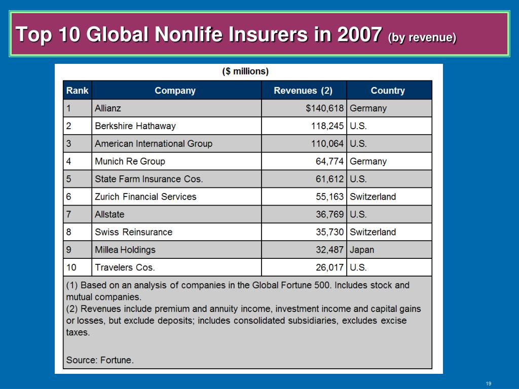 Top 10 Global Nonlife Insurers in 2007