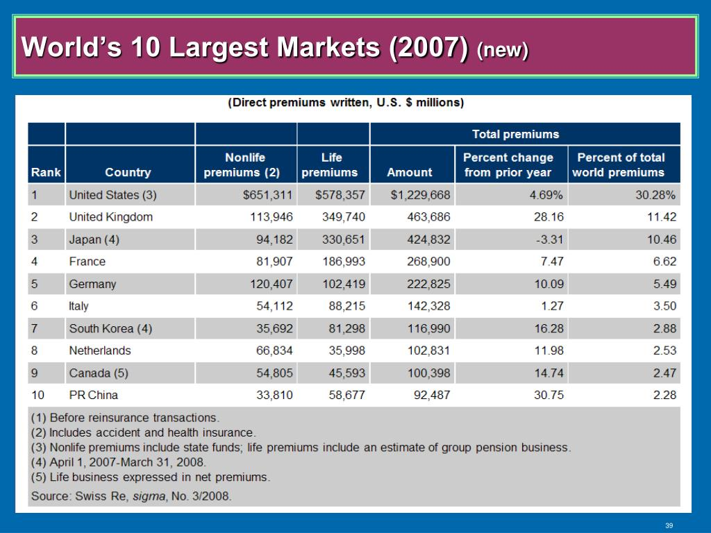 World's 10 Largest Markets (2007)