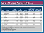 world s 10 largest markets 2007 new