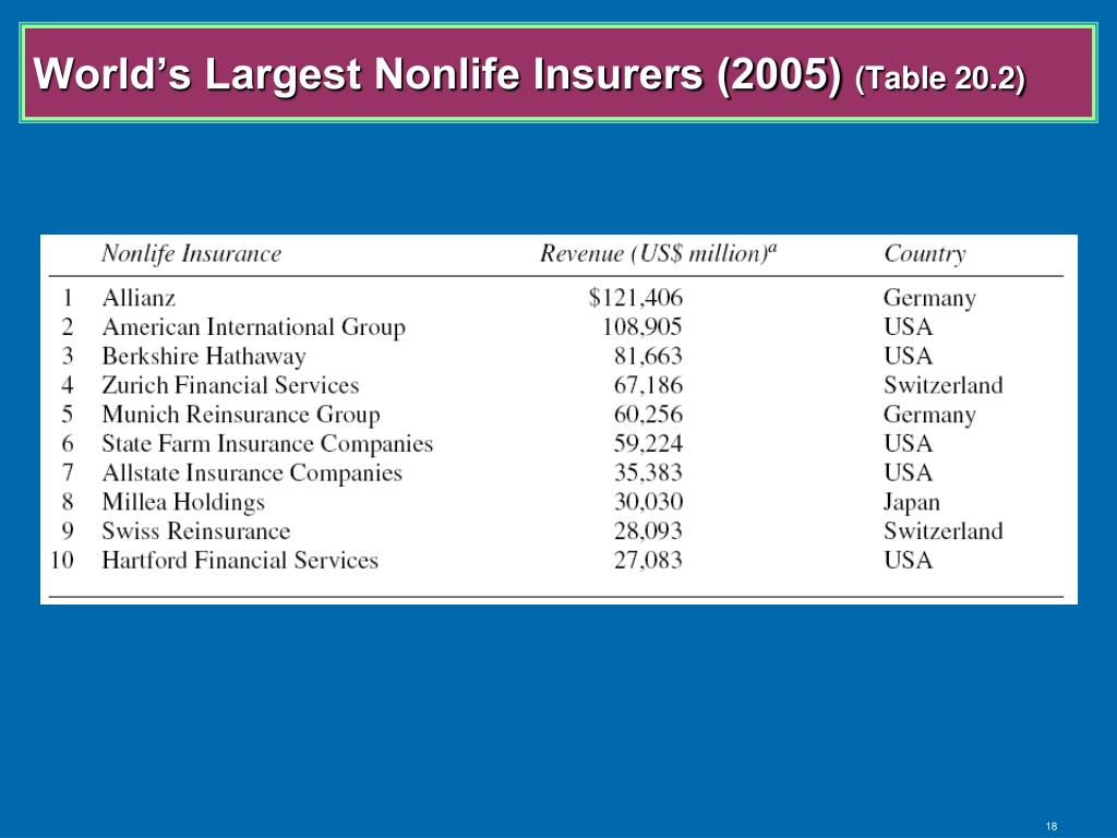 World's Largest Nonlife Insurers (2005)