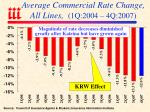 average commercial rate change all lines 1q 2004 4q 2007