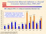 construction materials inflation vs overall consumer inflation rate 1998 2007