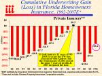 cumulative underwriting gain loss in florida homeowners insurance 1992 2007e
