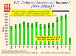 p c industry investment income 1994 2008q1