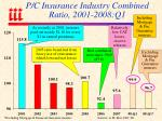 p c insurance industry combined ratio 2001 2008 q1