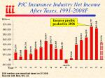 p c insurance industry net income after taxes 1991 2008f