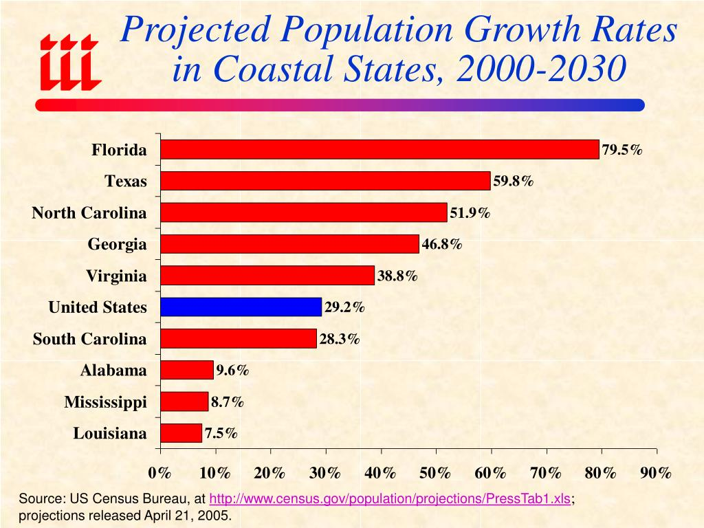 us population growth projections Population of the united states: current, historical, and projected population, growth rate, immigration, median age, total fertility rate (tfr), population density, urbanization, urban population, country's share of world population, and global rank.