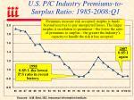 u s p c industry premiums to surplus ratio 1985 2008 q1