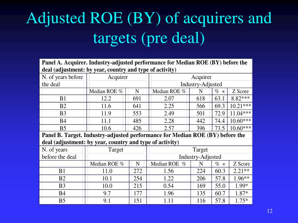Adjusted ROE (BY) of acquirers and targets (pre deal)