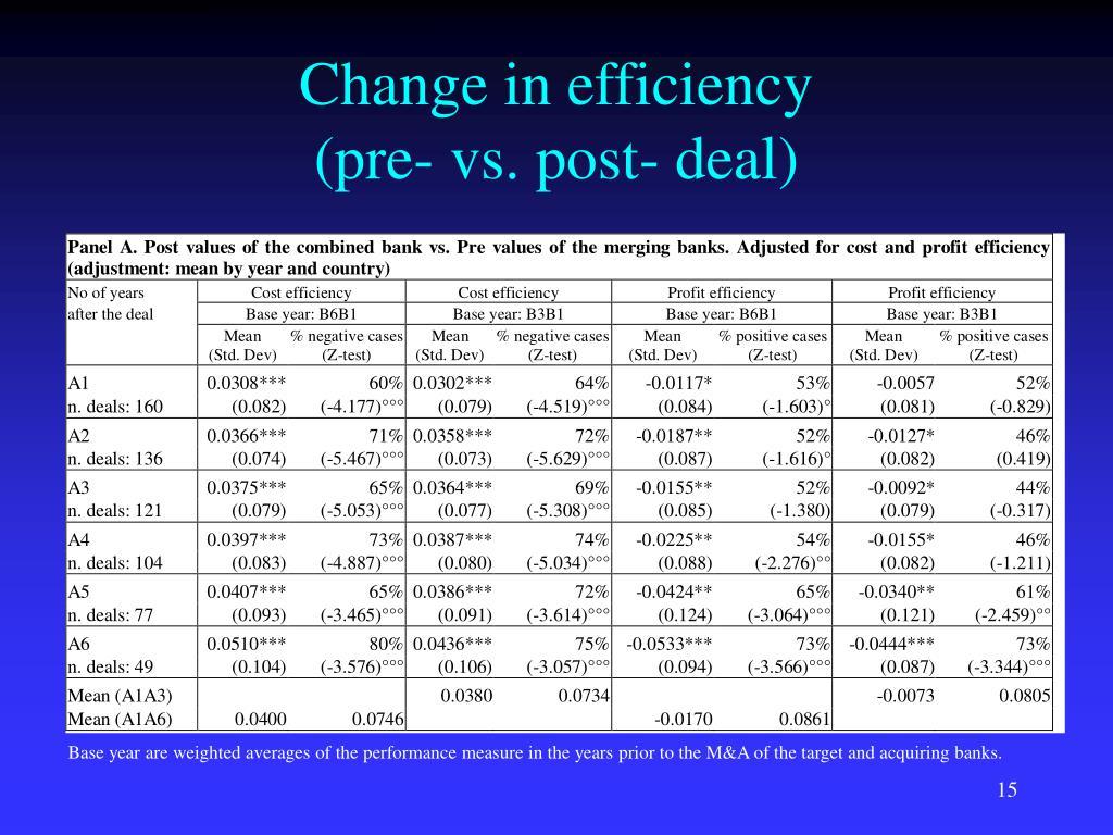 Change in efficiency