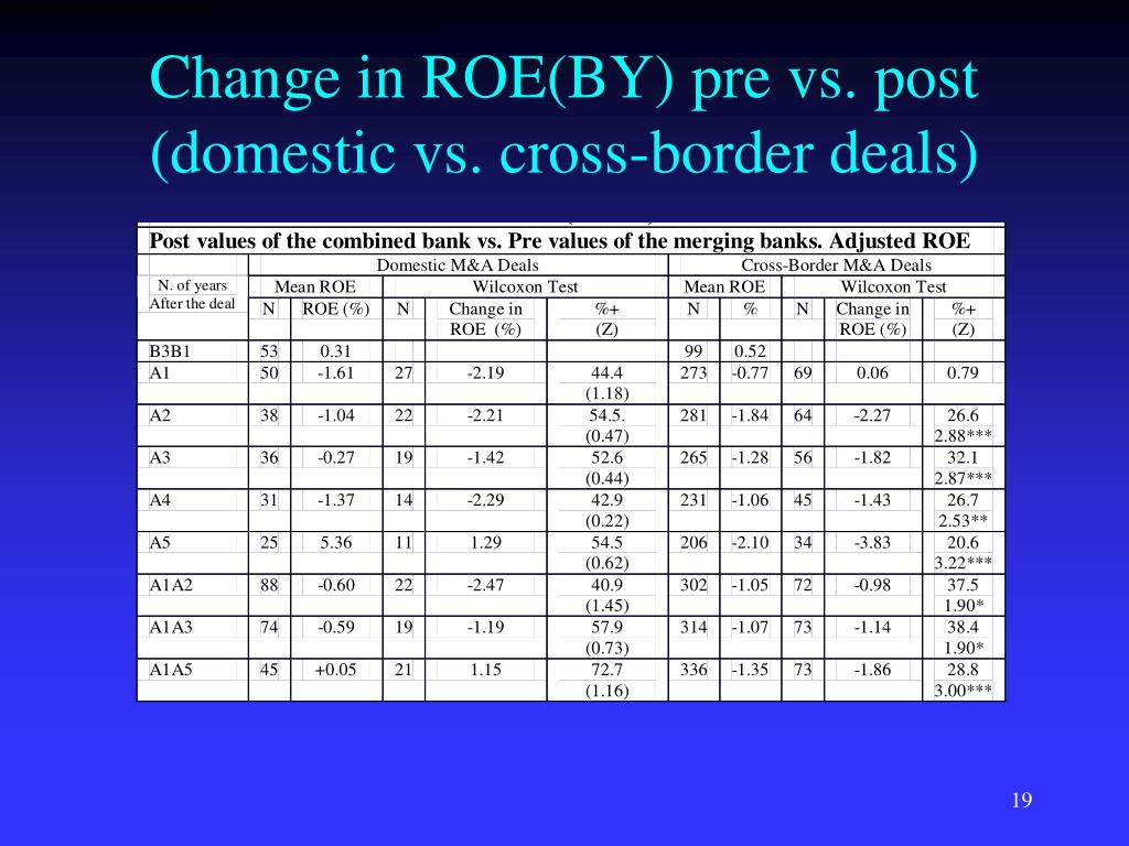 Change in ROE(BY) pre vs. post