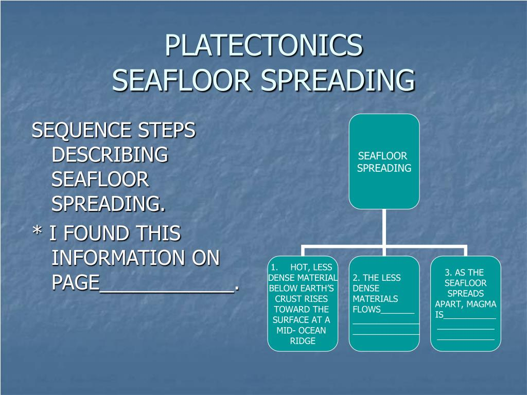 Ppt - Plate Tectonics Seafloor Spreading Powerpoint Presentation