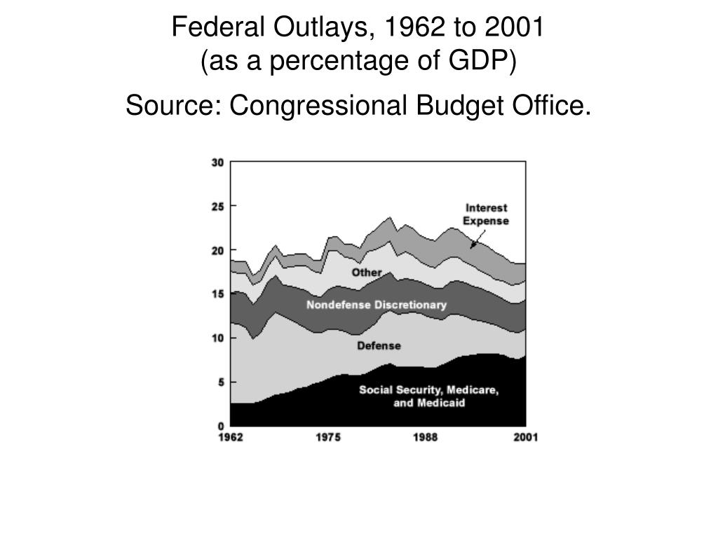 Federal Outlays, 1962 to 2001