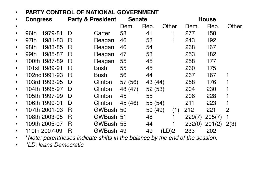 PARTY CONTROL OF NATIONAL GOVERNMENT