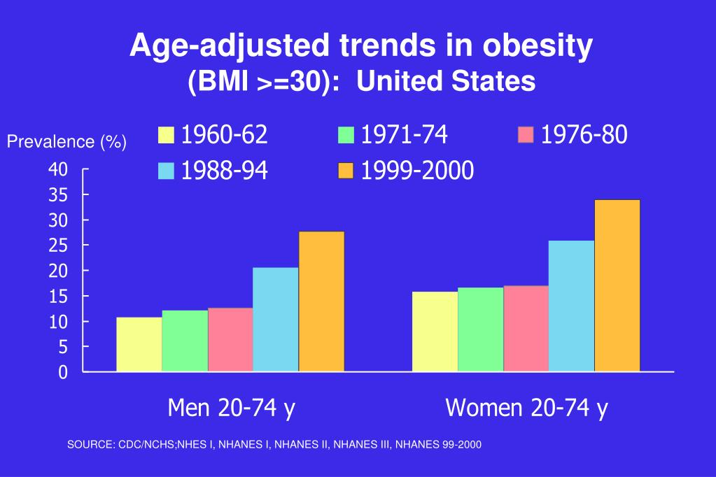 Age-adjusted trends in obesity