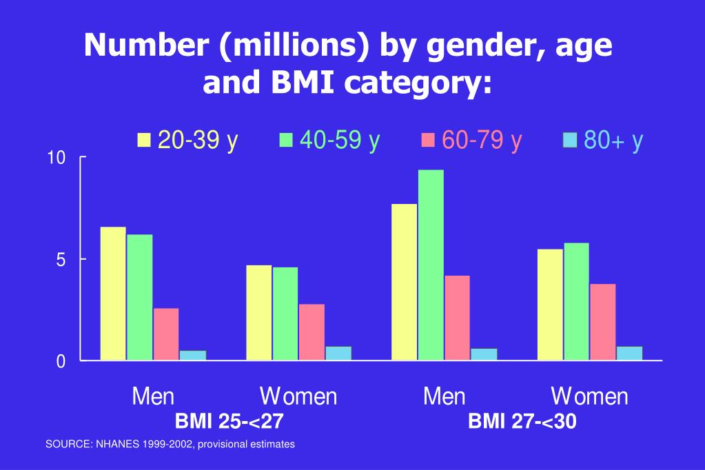 Number (millions) by gender, age