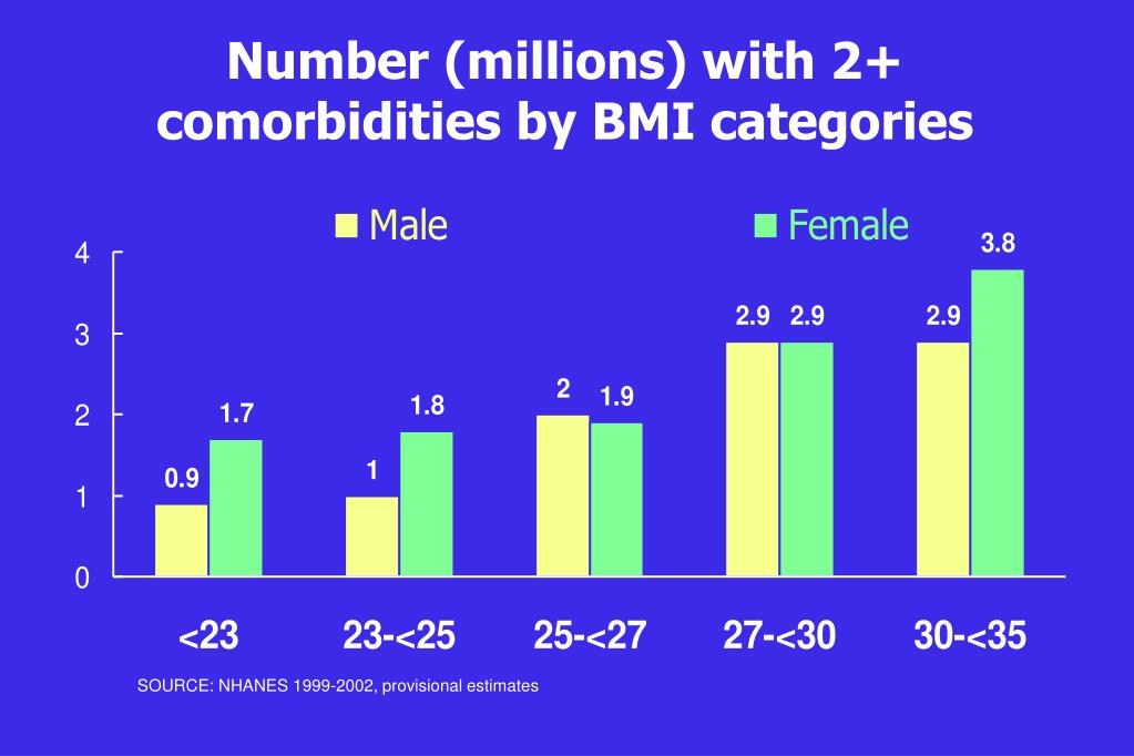Number (millions) with 2+ comorbidities by BMI categories