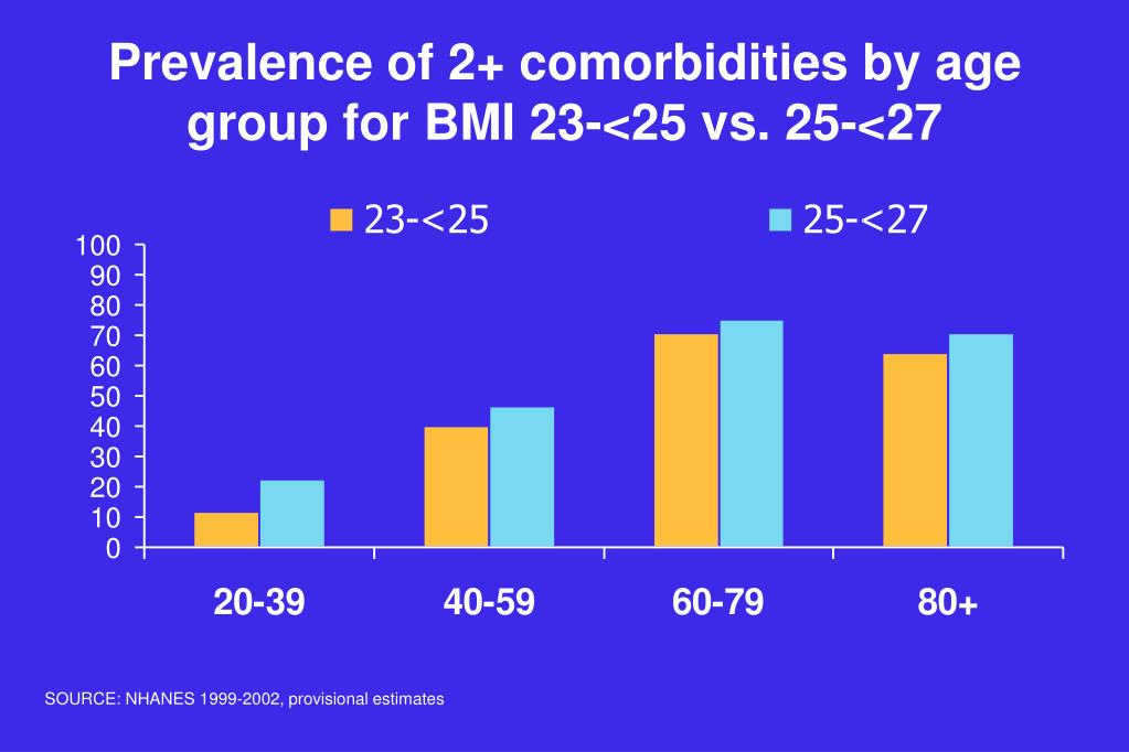Prevalence of 2+ comorbidities by age group for BMI 23-<25 vs. 25-<27