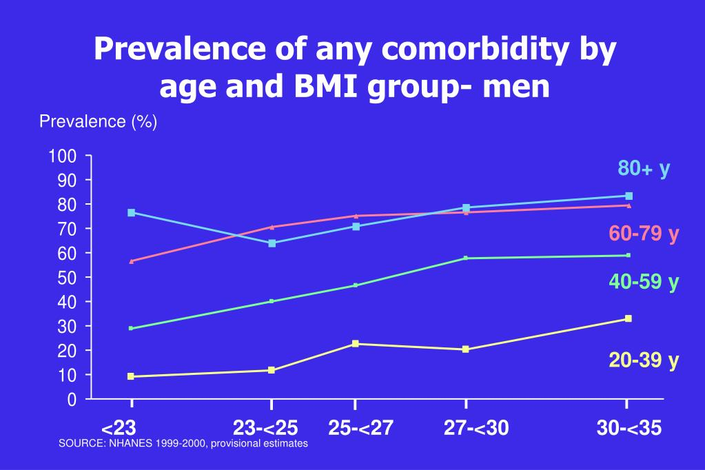 Prevalence of any comorbidity by age and BMI group- men