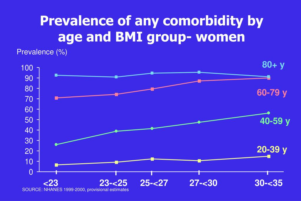 Prevalence of any comorbidity by age and BMI group- women