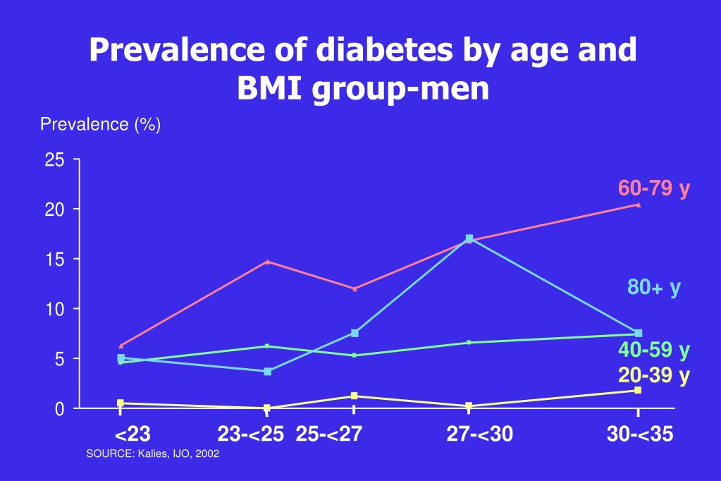 Prevalence of diabetes by age and BMI group-men