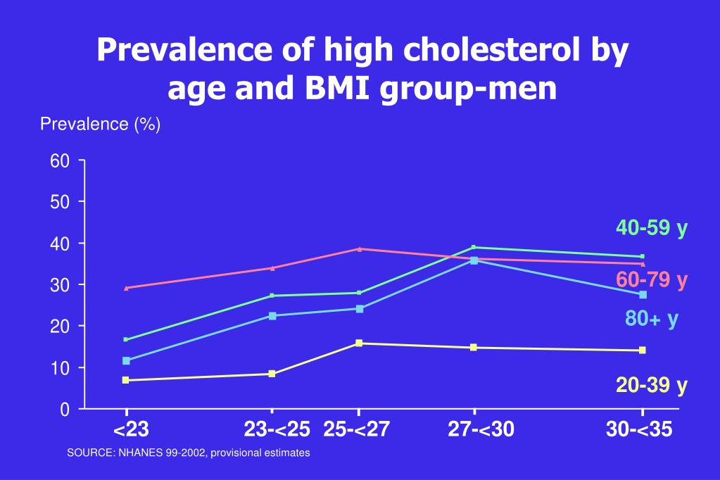 Prevalence of high cholesterol by age and BMI group-men