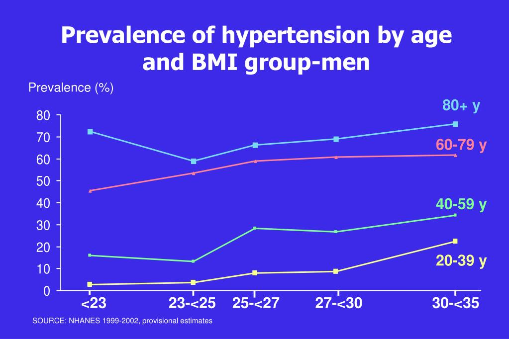 Prevalence of hypertension by age and BMI group-men
