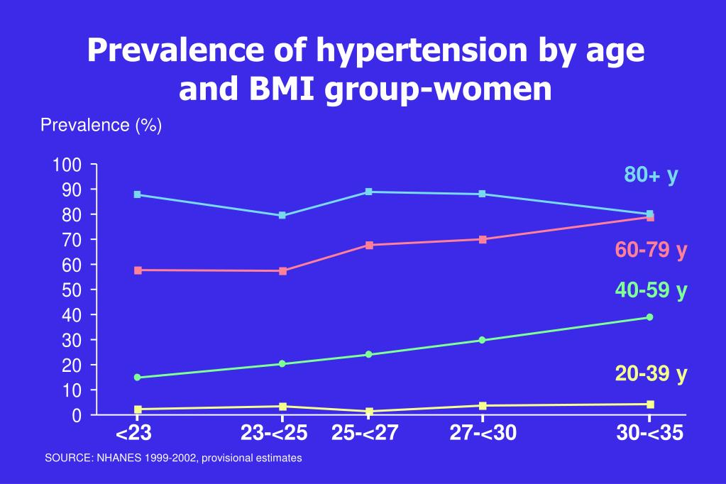 Prevalence of hypertension by age and BMI group-women