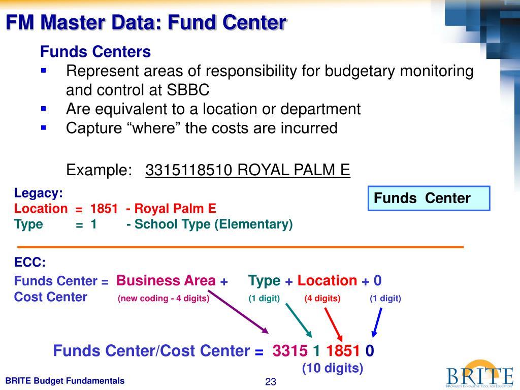 FM Master Data: Fund Center