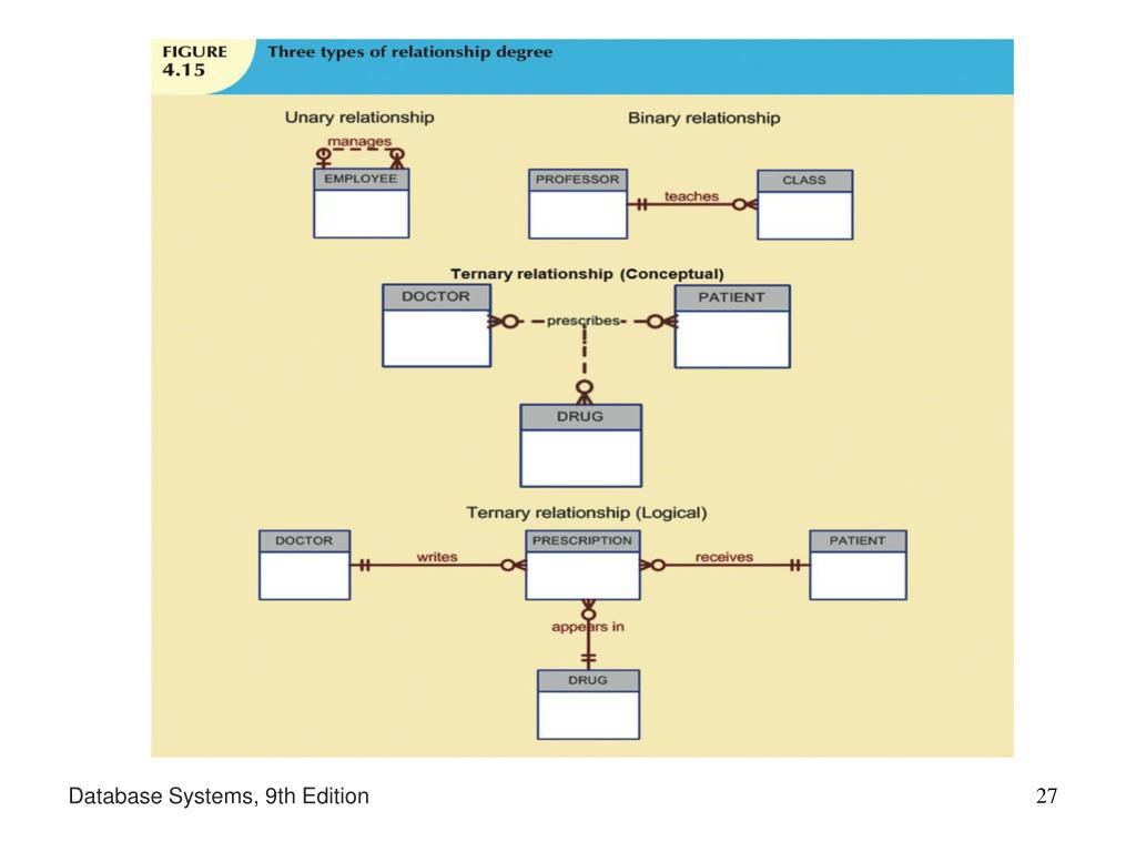 Database Systems, 9th Edition