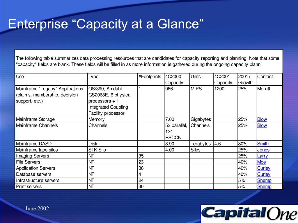 "Enterprise ""Capacity at a Glance"""