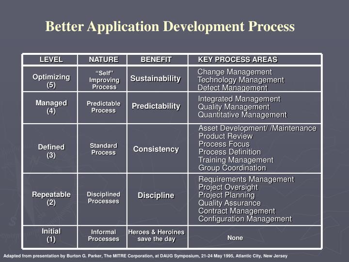 Better Application Development Process