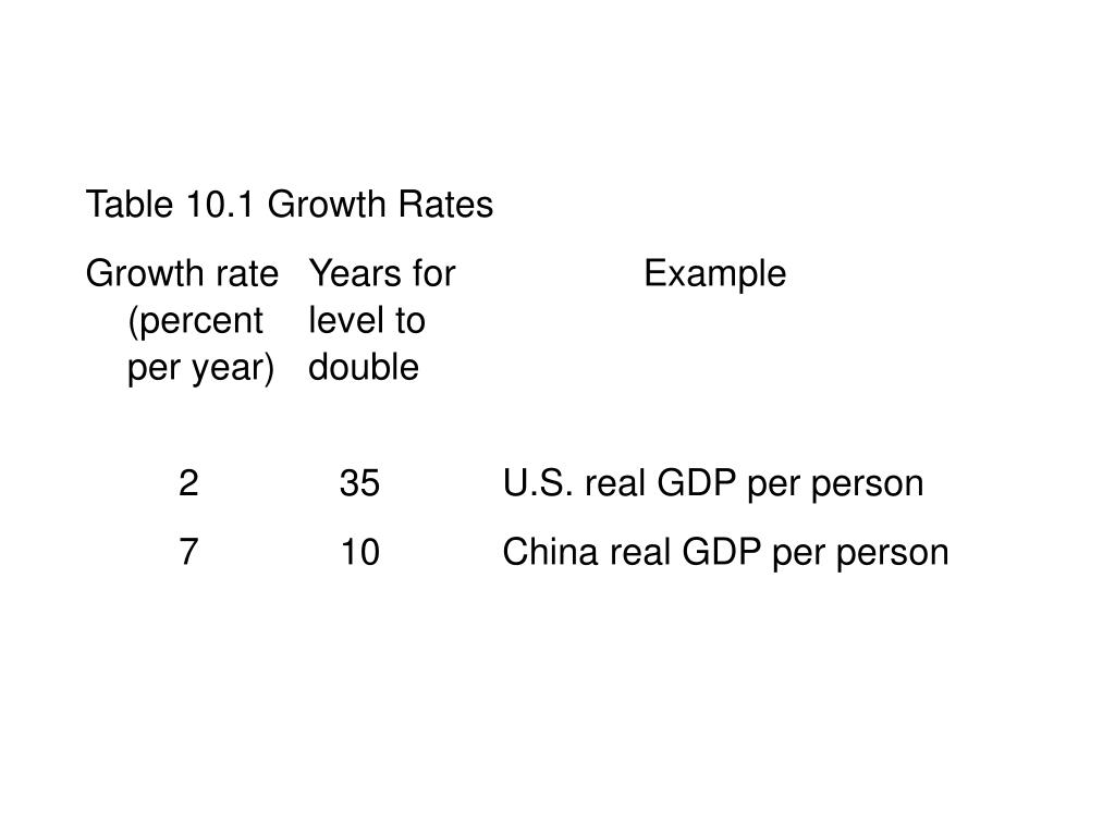 10.1 THE BASICS OF ECONOMIC GROWTH