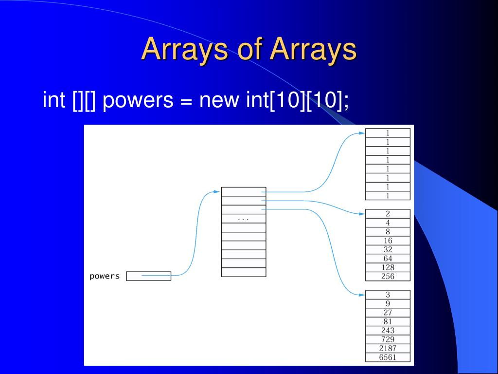 Arrays of Arrays