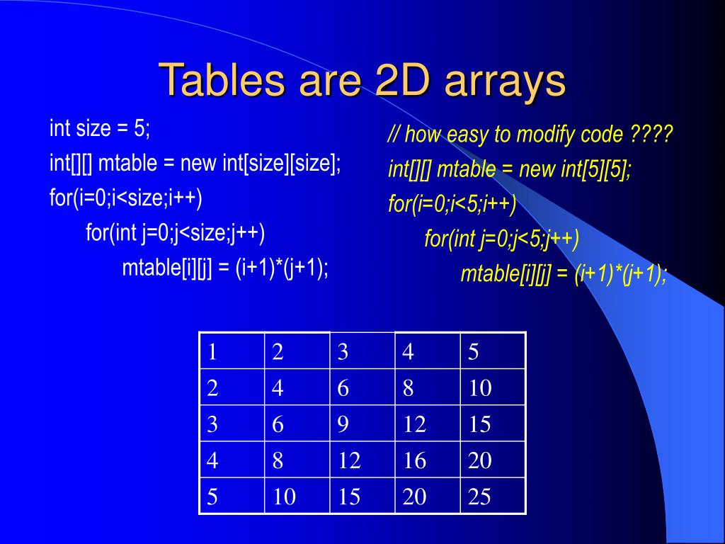 Tables are 2D arrays