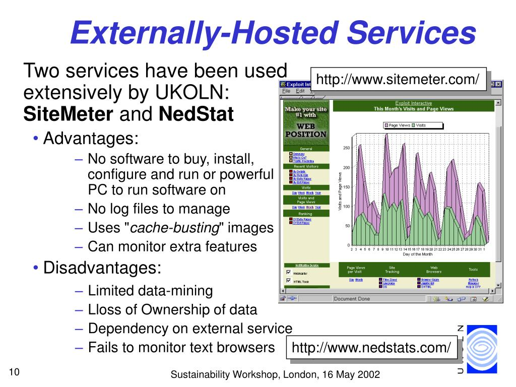 Externally-Hosted Services