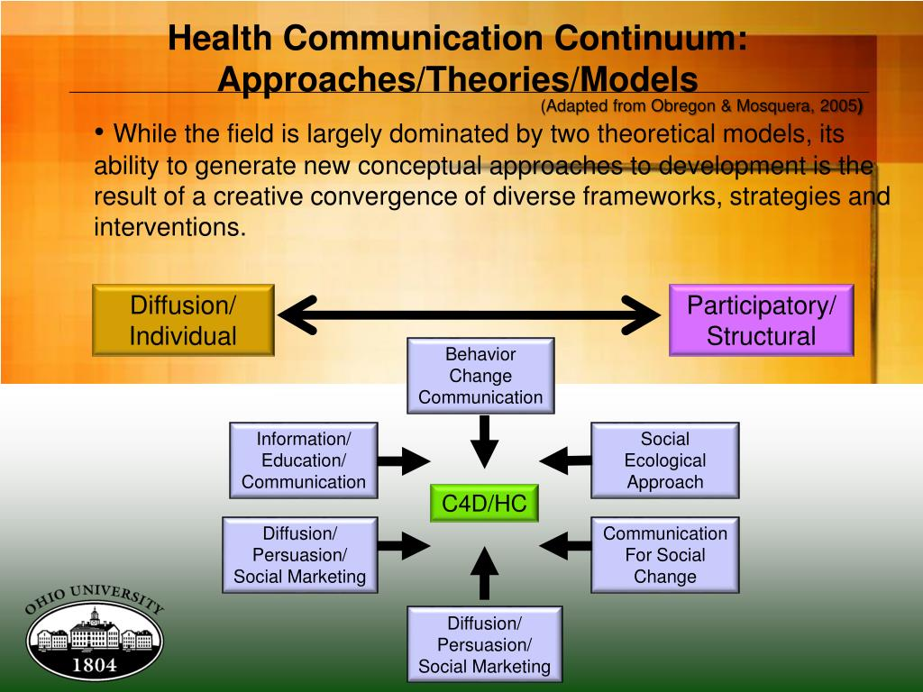 Health Communication Continuum: Approaches/Theories/Models