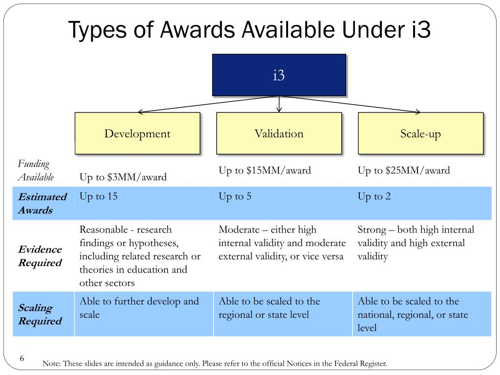 Types of Awards Available Under i3