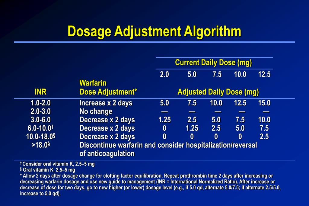 Dosage Adjustment Algorithm