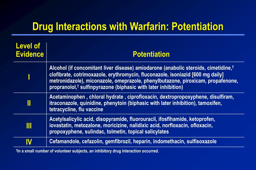 Drug Interactions with Warfarin: Potentiation