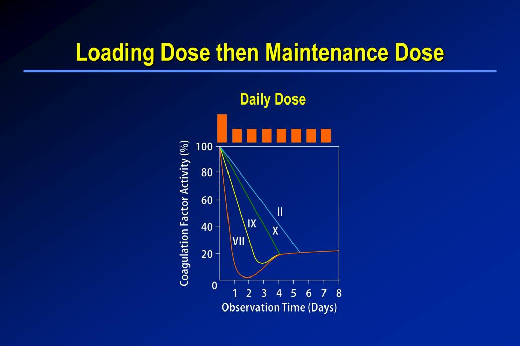 Loading Dose then Maintenance Dose